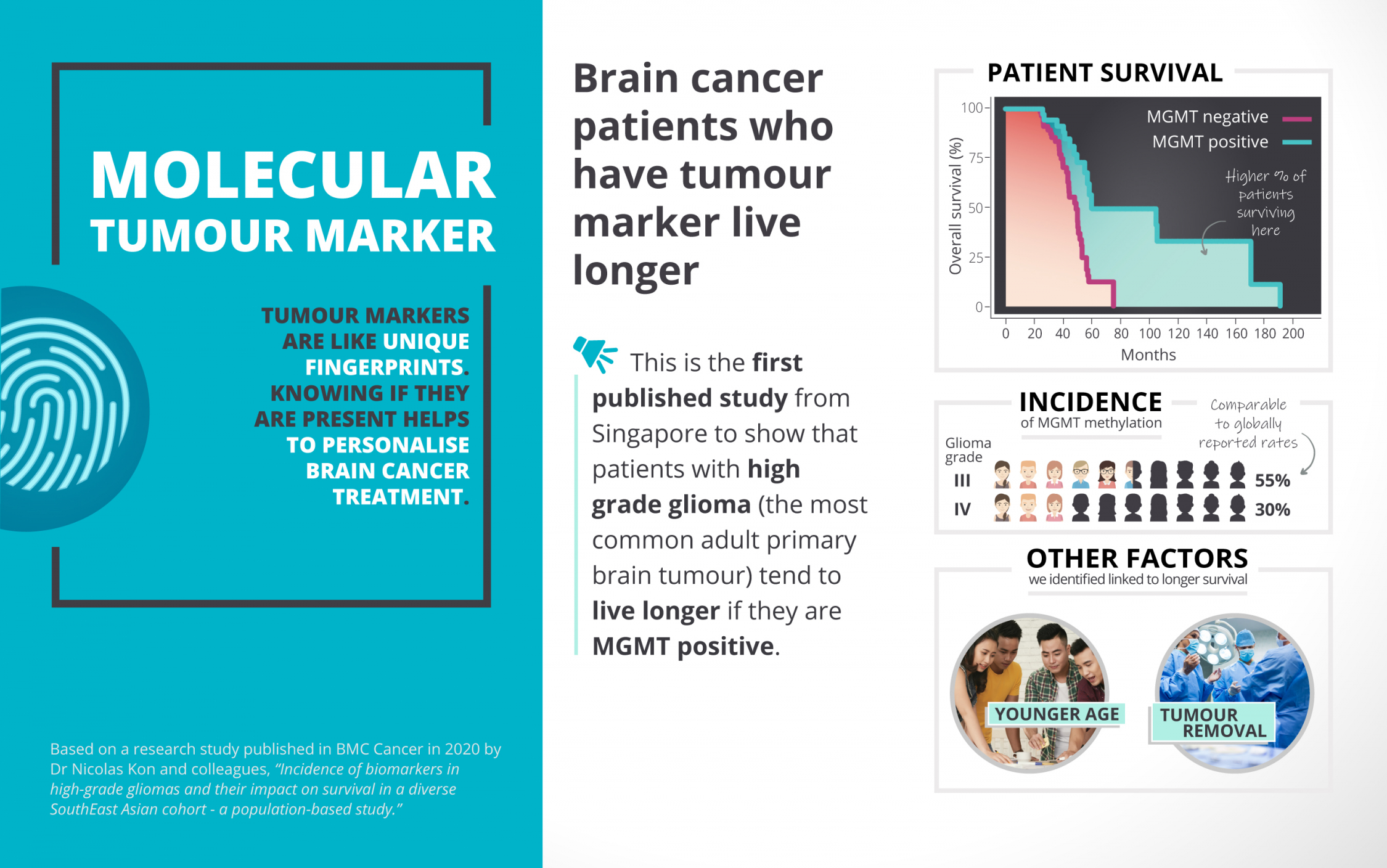 Infographic shows the effect on survival based on the presence of the brain tumour marker.